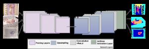 Convolutional encoder-decoder neural network architecture